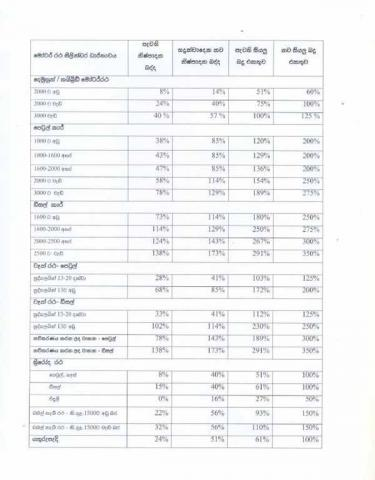 NEW Duty & Tax Changes for Imported Vehicles